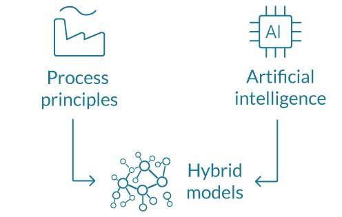 Navigance Hybrid Models